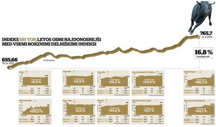Бык царствует на фондовой бирже в Любляне