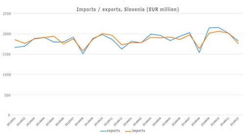 SLOVENIA'S EXPORTS UP 7% IN 2014