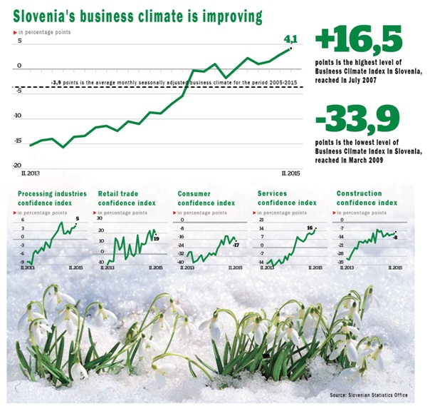 Flourishing Slovenian economy: the best business climate in six years