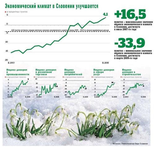Расцвет словенской экономики: лучший климат за шесть лет