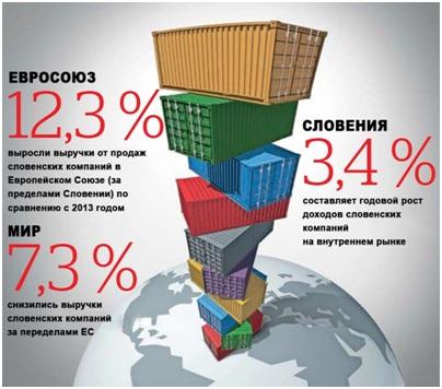 Рейтинг самых успешных словенских компаний в 2014 году
