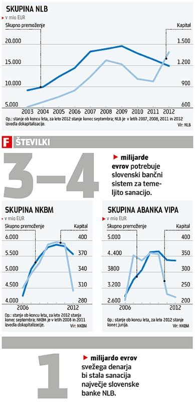 Сколько стоят словенские банки