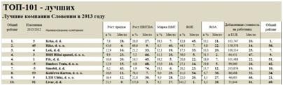 Лига крупнейших и лучших словенских компаний в 2013 г.