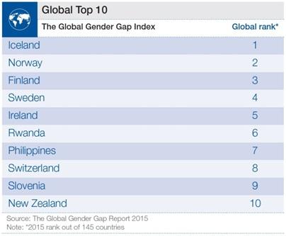 Словения вошла в 10 стран мира с самым высоким уровнем равенства полов
